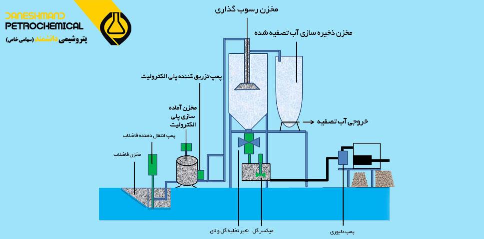 پلی الکترولیت در تصفیه آب